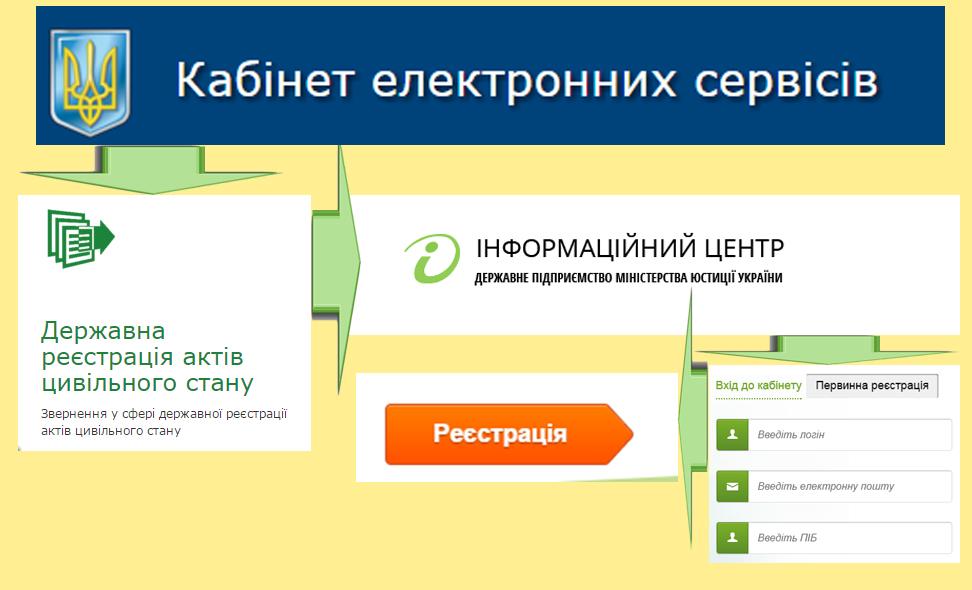 инстркция регистриции заявления